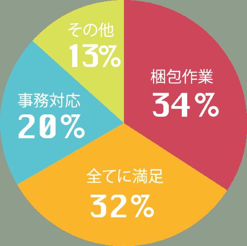 pie-chart-testimonial2